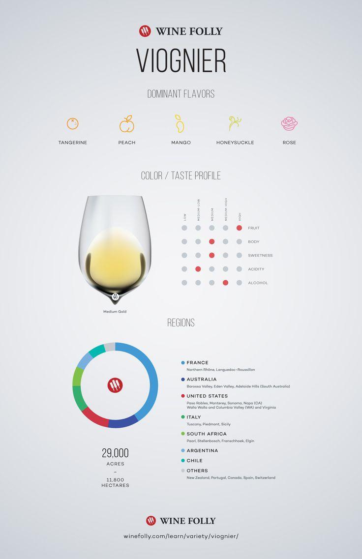Viognier Wine Taste profile and regional distribution by Wine Folly #wine #wineeducation
