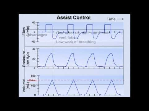 ▶ Ventilator Modes (Mechanical Ventilation - Lecture 7) - YouTube