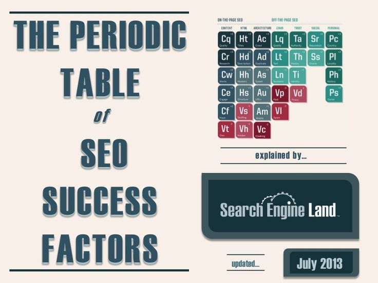 Periodic Table of SEO Success Factors & Guide to SEO by SearchEngineLand by Search Engine Land via slideshare