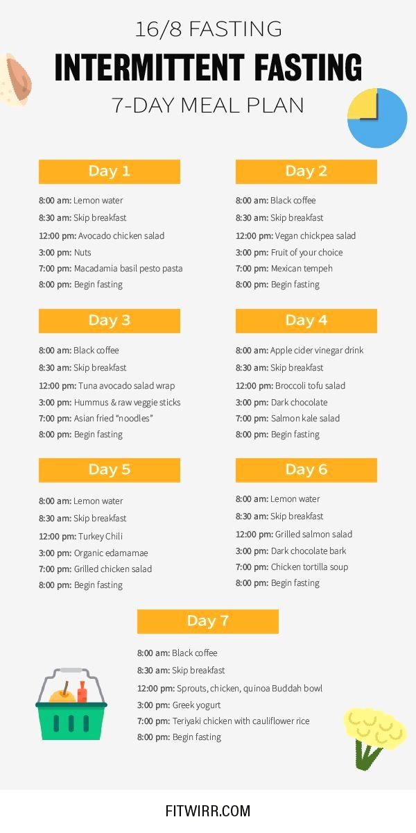 16/8 fasting schedule and meal plan to get started with Intermittent fasting. Al…