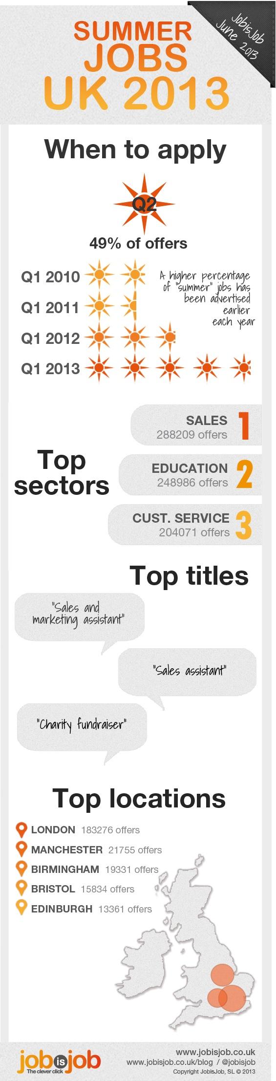 UK summer job trends 2013 (infographic)