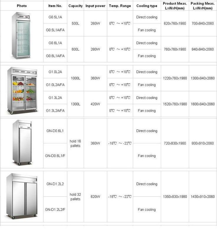 Best 25 Refrigerator Dimensions Ideas On Pinterest