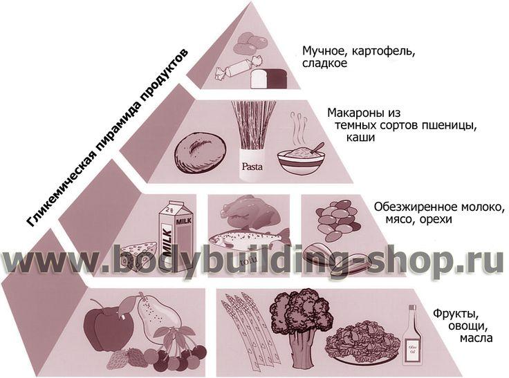 Гликемические показатели продуктов