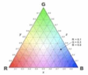 James Clerk Maxwell (1831-1879) produced an equilateral triangle chart. While based on his scientific findings leading to the electromagnetic theory of light, his choice of form is very closely aligned to that of Goethe. They both mix the primaries in the outer triangles to produce the inner colors. However, Maxwell chose red, green, and blue as primaries, and believed he could produce all the known colors from these.