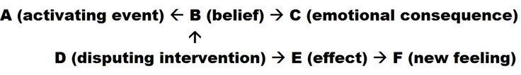How to dispute irrational beliefs    #IrrationalBeliefs  #RationalEmotiveBehaviorTherapy  #ABCThoughtProcess  http://trueselfcounseling.com/2016/03/16/rational-emotive-behavior-therapy/ (scheduled via http://www.tailwindapp.com?utm_source=pinterest&utm_medium=twpin&utm_content=post100604751&utm_campaign=scheduler_attribution)