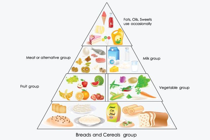 Balanced Diet Chart For Toddlers