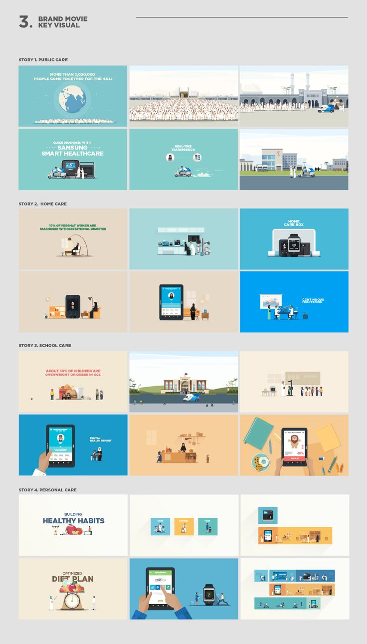 SAMSUNG SMART HEALTHCARE Brand Story Movie on Behance
