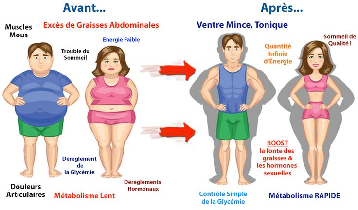 La Cuisine Brûleuse de Graisses - Aliments bruleurs de graisses, Aliments soi-disant minceur qui font grossir | ToutsurlesAbdos.com