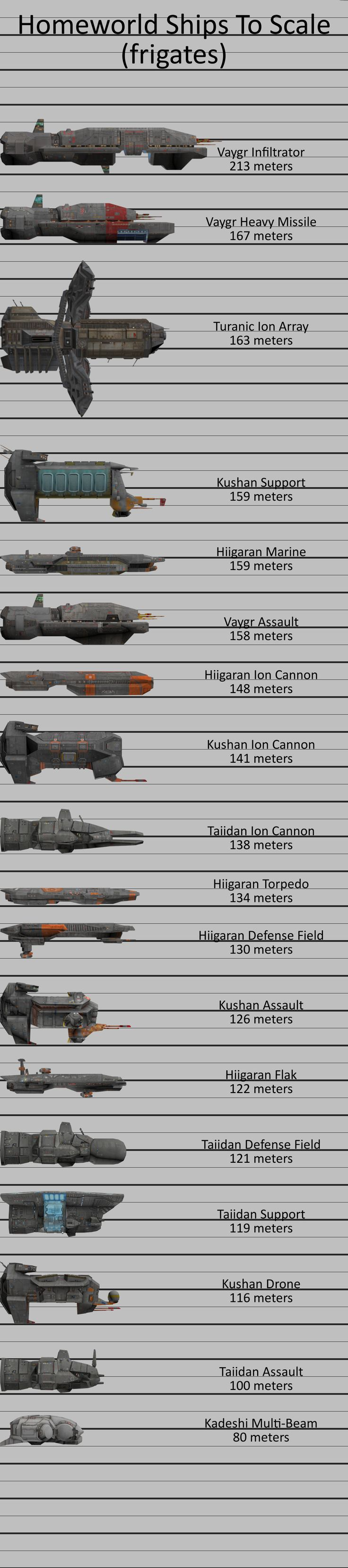 Homeworld Ships To Scale (frigates) by doberman211
