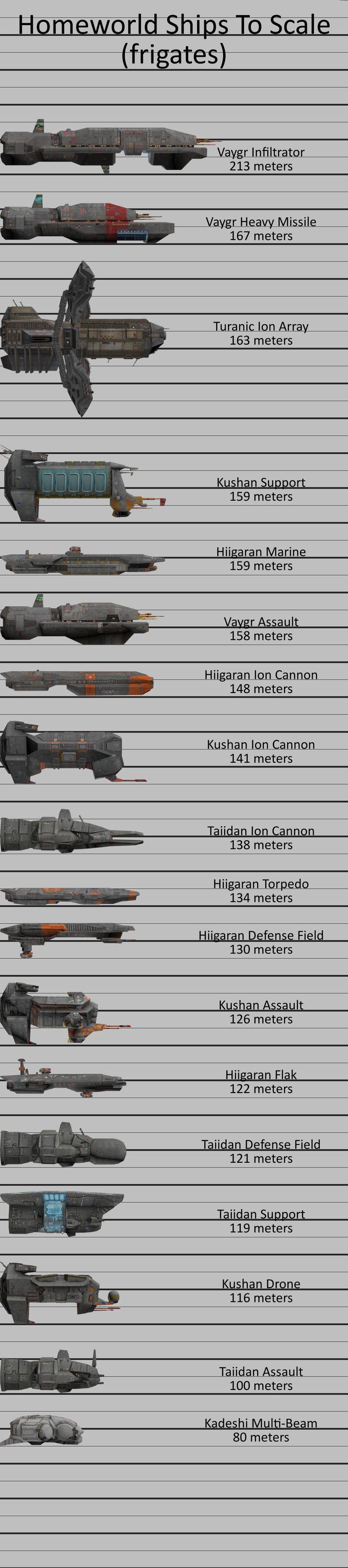 Homeworld Ships To Scale (frigates) by doberman211