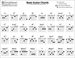 Image result for all flat guitar chords