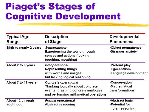 Similarities between Vygotsky and Piaget Theories Developmental