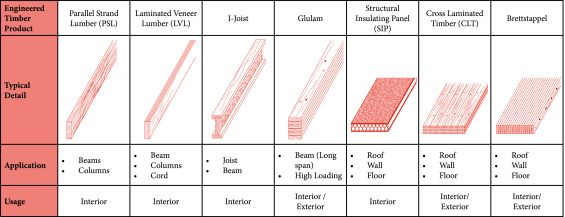 Fig 13 Timber Beams Timber Embodied Energy
