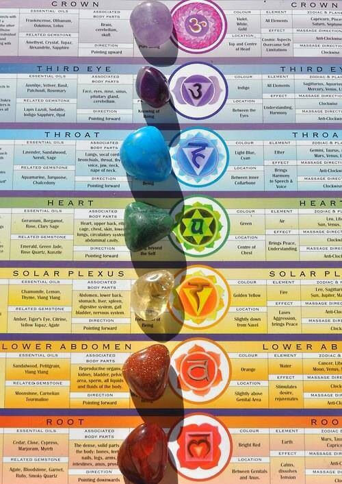 ENERGIZE Your Chakras With Color Corresponding Gemstones Colortherapy Colortherapymonth