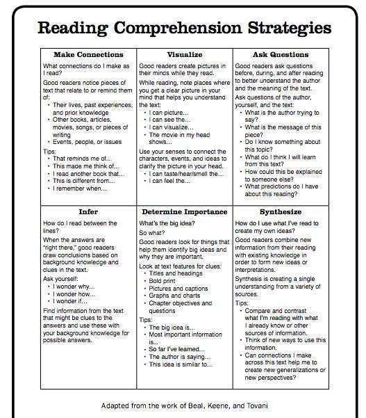 Reading Comprehension Strategies - Scholastic - This is a great resource when you're looking for explicit wording for your anchor charts.