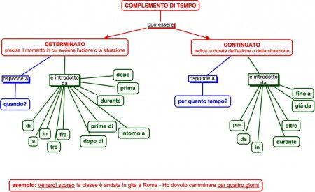 MAPPA COMPLEMENTO DI TEMPO