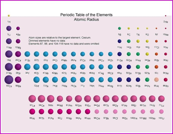 43 best periodic table wallpaper images on pinterest periodic this special periodic table shows the relative size of atoms of periodic table elements based on atomic radius data urtaz