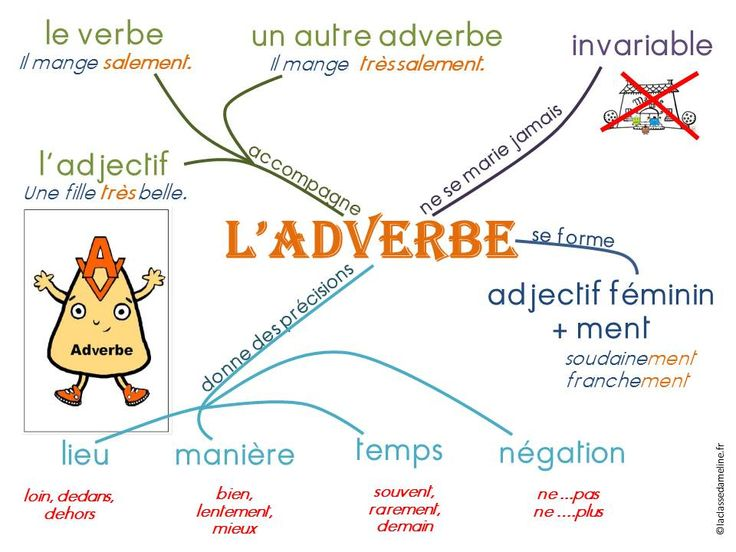Carte mentale l'adverbe