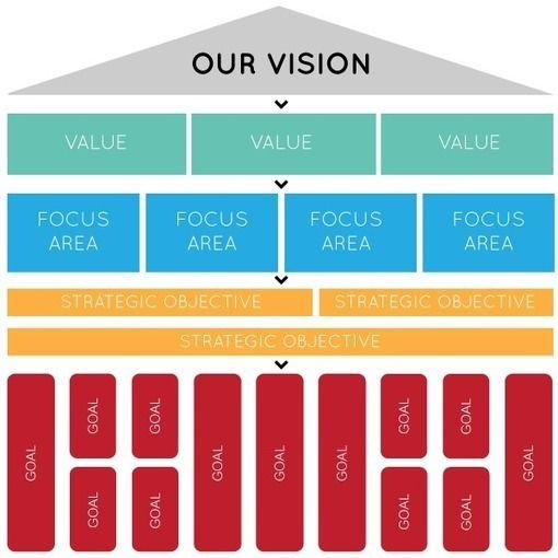 Professional writing company vision statement