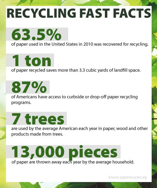 Just Some Quick Facts About Recycling Recycle Reduce