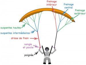 Le poste de pilotage-4-Les commandes de frein | pilotage-parapente.com