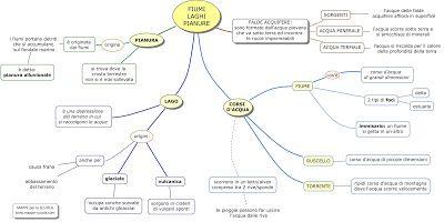 MAPPE per la SCUOLA: IL LAGO, I FIUMI, LE PIANURE