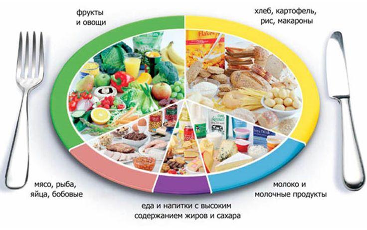 Фитнес-блог: Культура питания