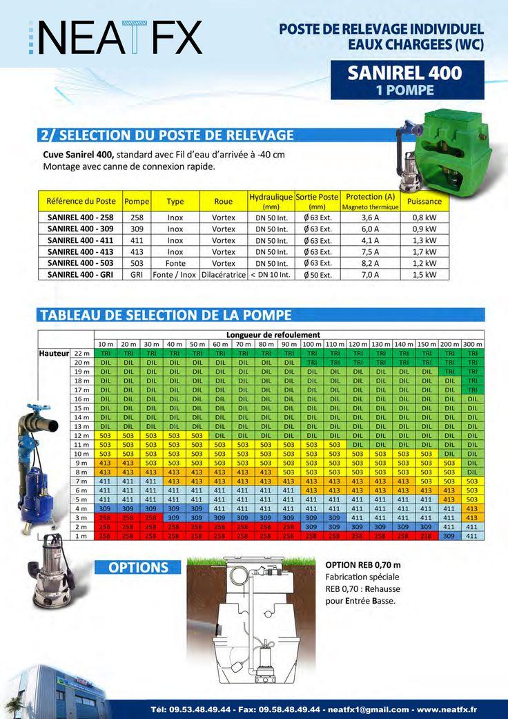 Tableau de selection des pompes de relevage en fonction de la hauteur et longueur de refoulement ...