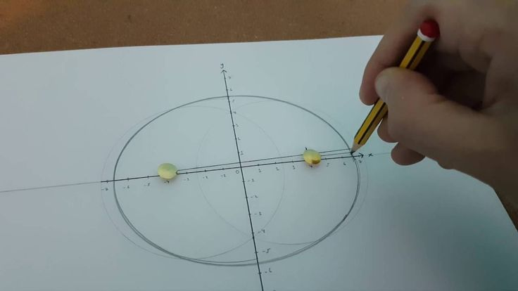 The Nature of the Ellipse: Expanding Mathematical Awareness  #ellipses #ellipse #mathematics