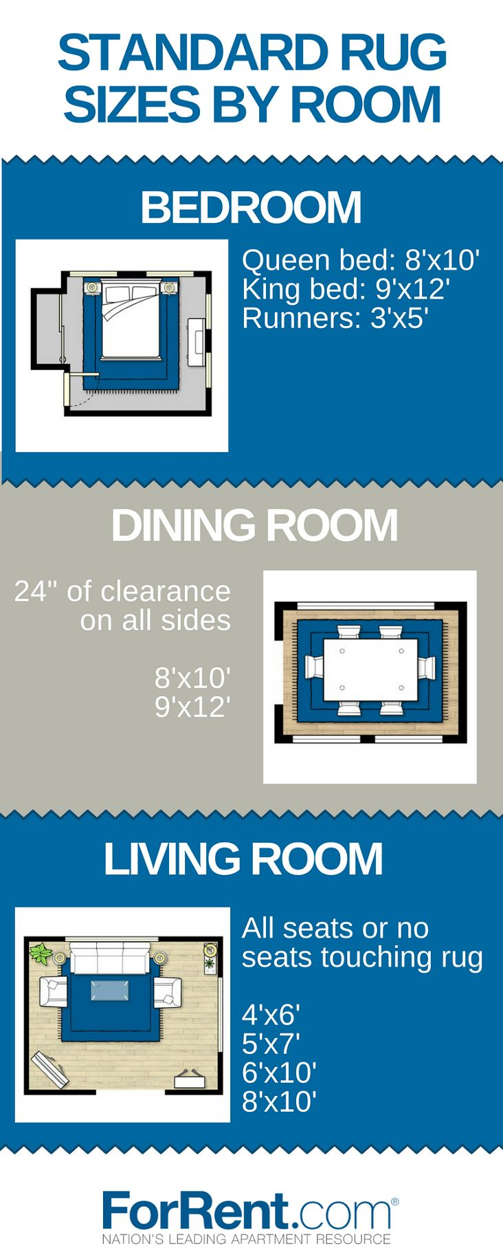 Standard Rug Sizes by Room @aptsforrent