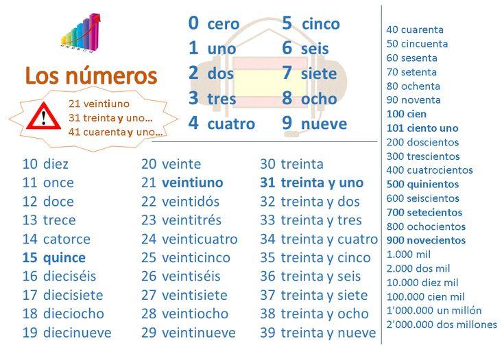 los n meros cardinales en espa ol les chiffres les nombres en espagnol los n meros. Black Bedroom Furniture Sets. Home Design Ideas