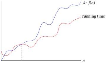 Big O notation 6n^2 vs 100n+300