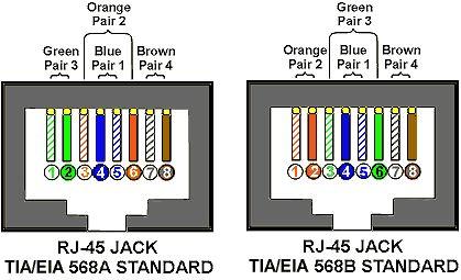 rj45 wiring diagram on tia eia 568a 568b standards for. Black Bedroom Furniture Sets. Home Design Ideas