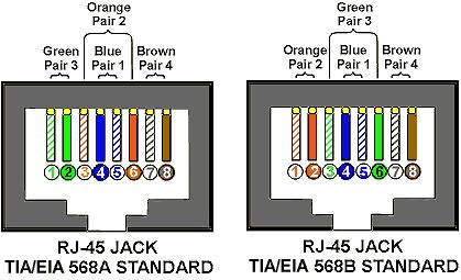 Rj45 Wiring Diagram on Tia Eia 568a 568b Standards For