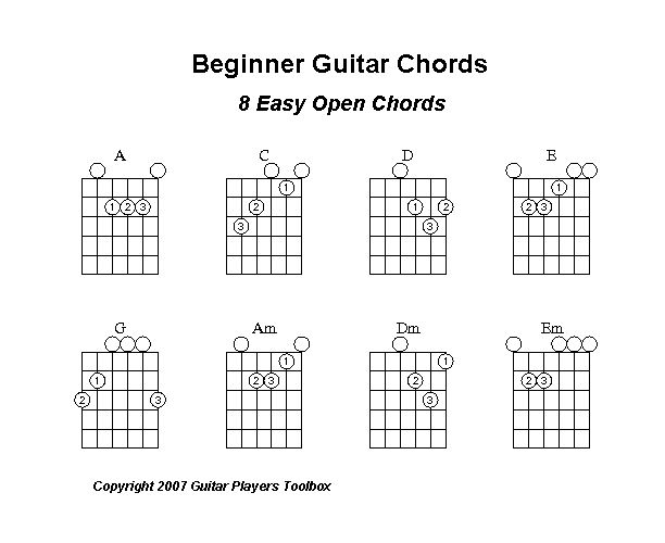 25+ Best Beginner Guitar Chords Ideas On Pinterest | Guitar Chords
