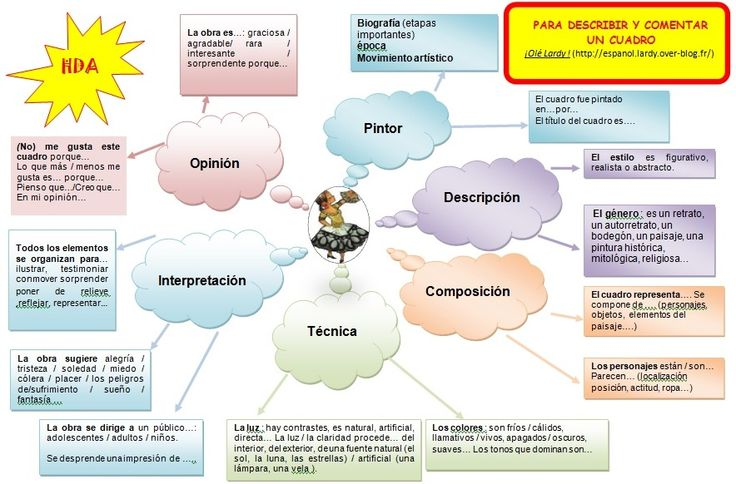 Méthodologie pour décrire et commenter une peinture en 1 clin d'oeil !!! (carte mentale ¡Olé Lardy!)