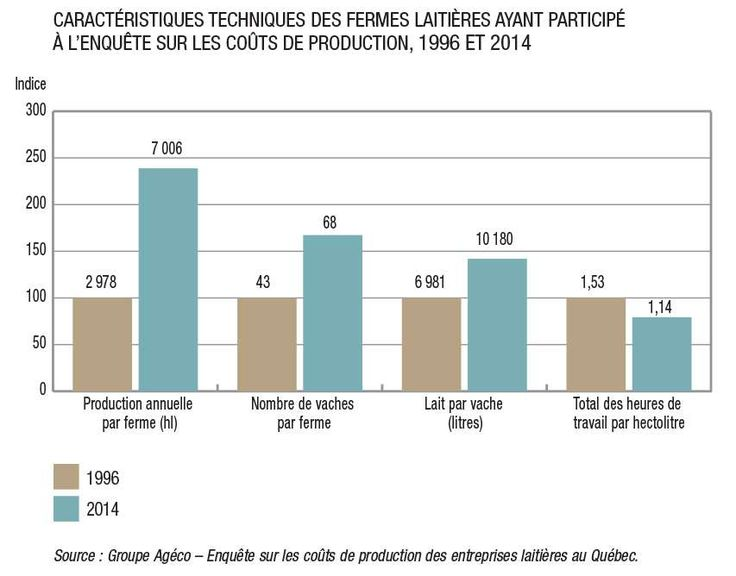 Avec en moyenne 68 vaches par exploitation en 2014, les fermes laitières québécoises demeurent des entreprises familiales à taille humaine.