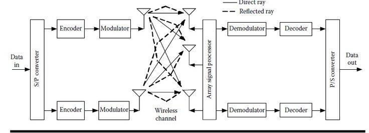 4G LTE Networks Modulation Technique,Cell Planning