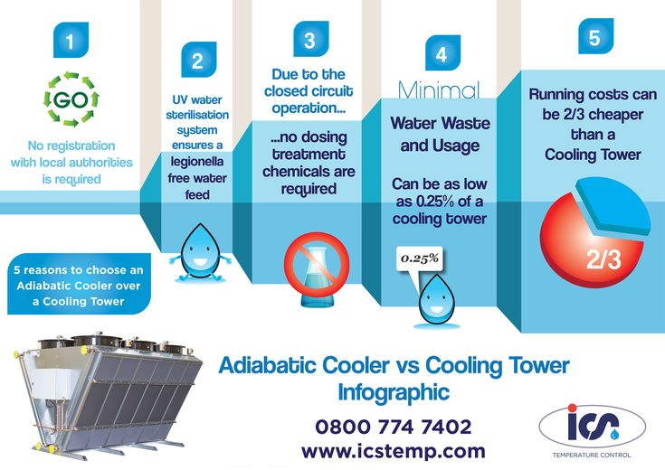 Adiabatic Fluid Cooler : Reasons to choose an adiabatic cooler over a cooling