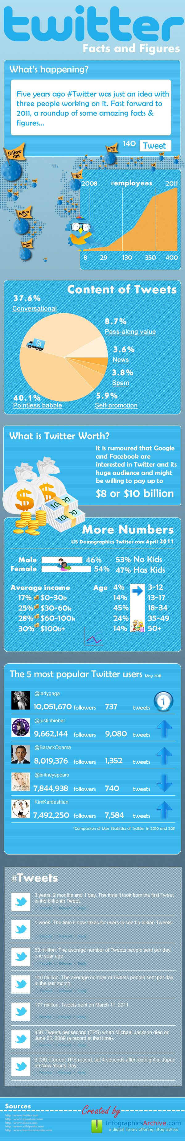 Twitter Facts And Figures: The