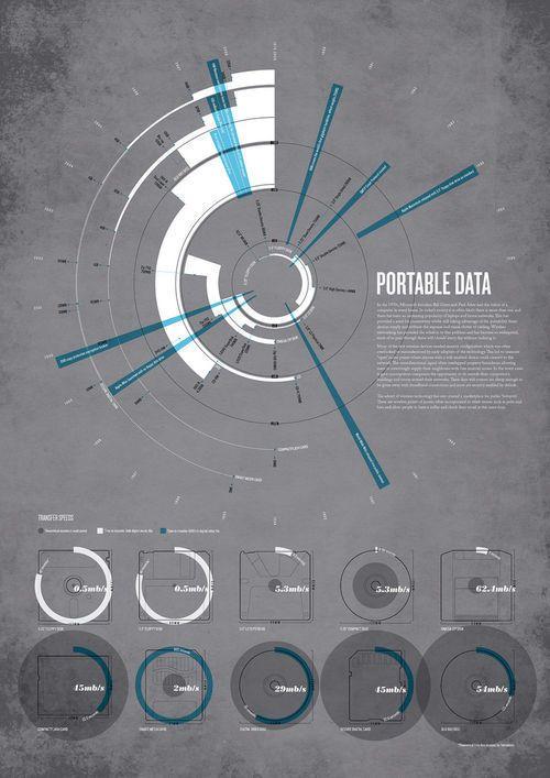 Infographic - Storage10 #data #datavisualization #arquitecturadeinformación