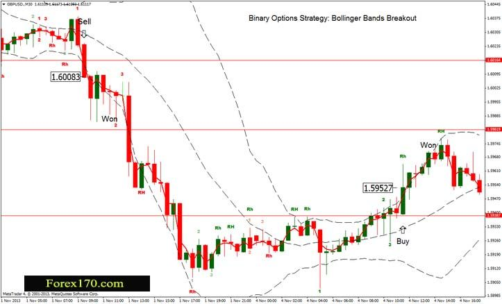 Bollinger band breakout trading system