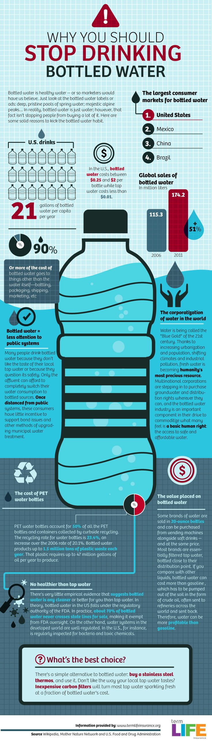 instantShift - Bottled Water  Started using a reusable water bottle in college and i haven't looked back since.