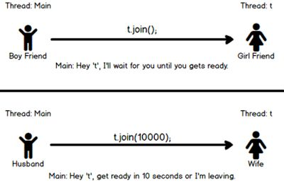 Difference between wait() and join method in Java thread | Java67