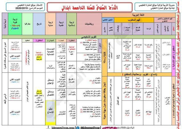 موقع المنارة التعليمي التوزيع السنوي الجديد للسنة الخامسة الجيل الثاني ج Blog Posts Periodic Table Blog