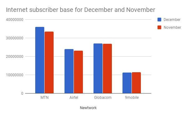 Internet Users Hit 98 3 Million In December Says Ncc Internet