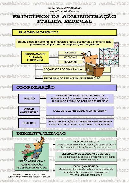PRINCÍPIOS ADMINISTRAÇÃO PÚBLICA FEDERAL