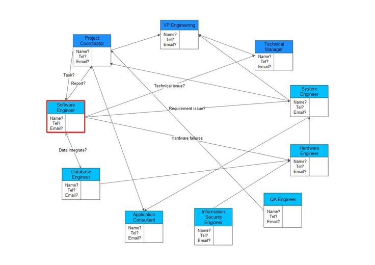 The relationship matrix diagram displays relationships quickly and the relationship matrix diagram displays relationships quickly and definitively employee project involvement matrix is a typical example for relat ccuart Gallery