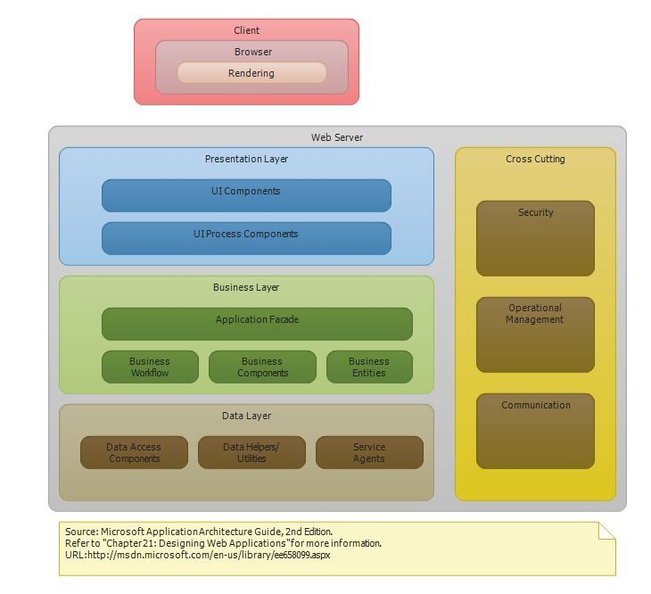 Asp.net Architecture Diagram | This package include one layer diagram for each of the following five ...