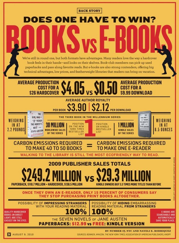 e-Books are available through the Public Library!